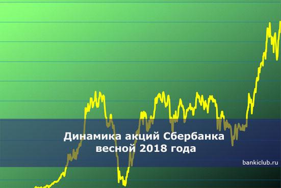 Динамика акций Сбербанка весной 2018 года