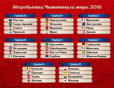 Фавориты Чемпионата мира по футболу