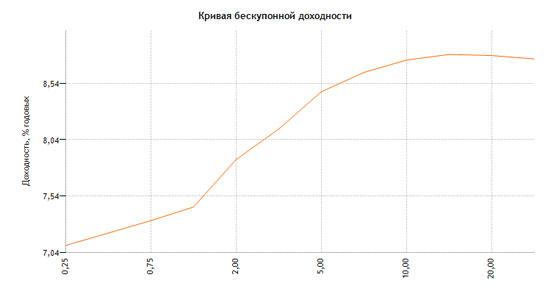 Доходность российских ОФЗ на сегодня по данным ЦБ РФ