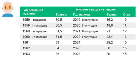Стаж для пенсии для мужчин с 2020 года - последние новости