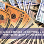 Прогноз курса доллара на сентябрь 2019 года — таблица по дням от Сбербанка