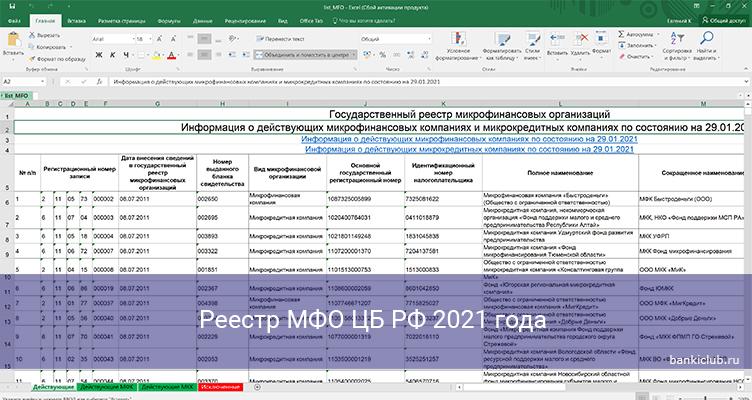 Реестр МФО ЦБ РФ 2021 года